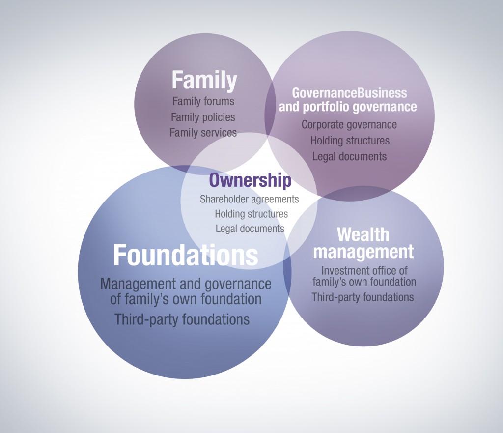 McKinsey branding study - five rings